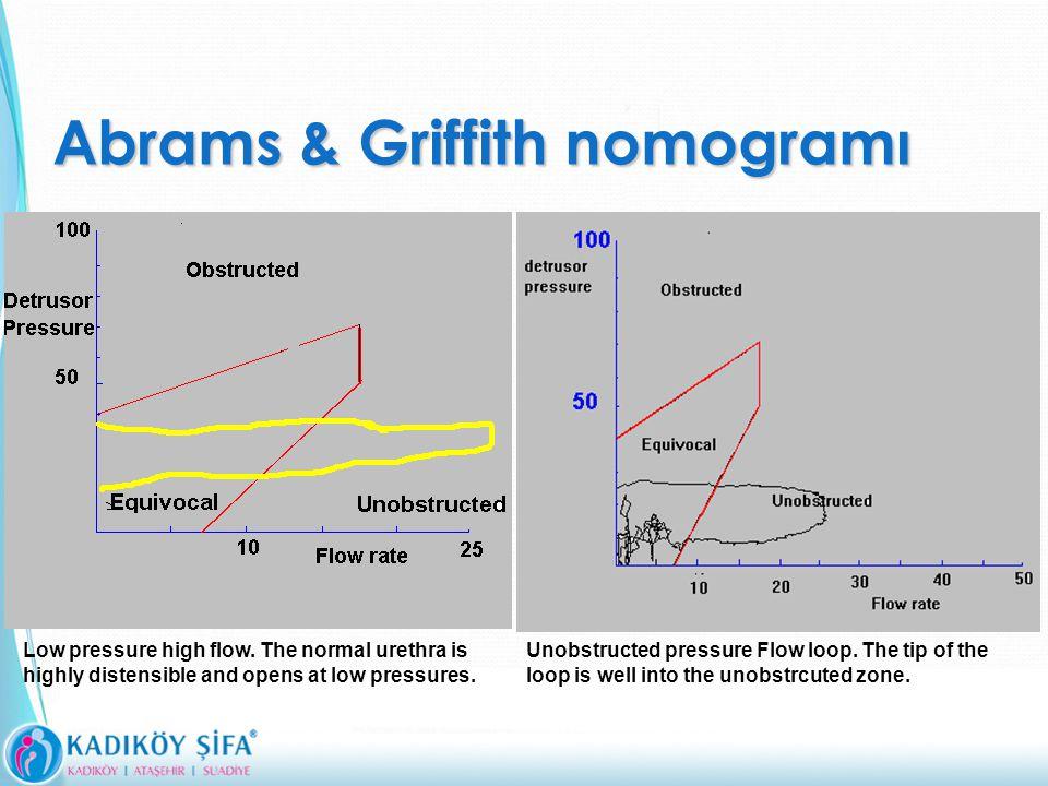 Abrams & Griffith nomogramı