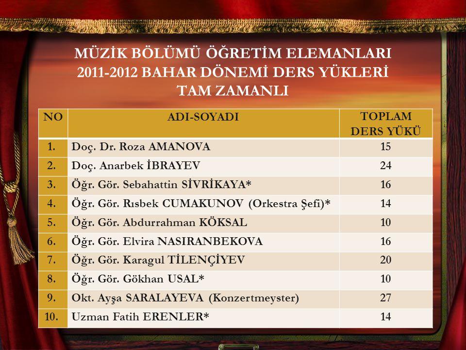 MÜZİK BÖLÜMÜ ÖĞRETİM ELEMANLARI 2011-2012 BAHAR DÖNEMİ DERS YÜKLERİ TAM ZAMANLI