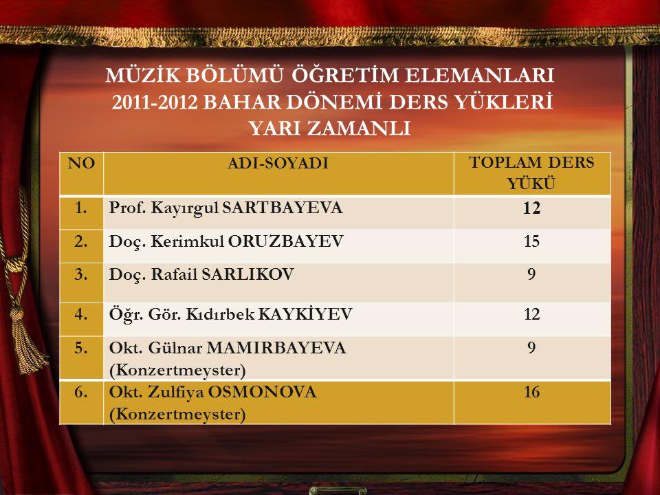 MÜZİK BÖLÜMÜ ÖĞRETİM ELEMANLARI 2011-2012 BAHAR DÖNEMİ DERS YÜKLERİ YARI ZAMANLI