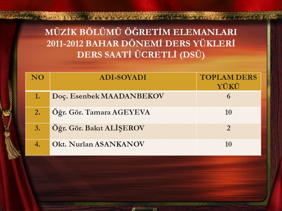 MÜZİK BÖLÜMÜ ÖĞRETİM ELEMANLARI 2011-2012 BAHAR DÖNEMİ DERS YÜKLERİ DERS SAATİ ÜCRETLİ (DSÜ)
