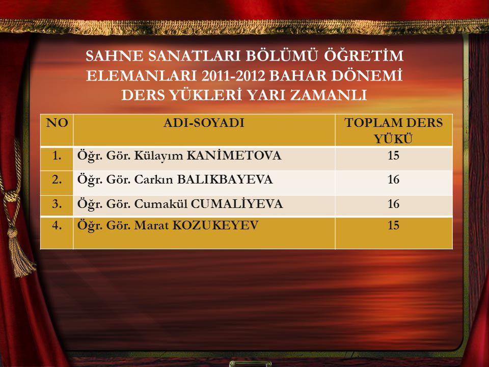 SAHNE SANATLARI BÖLÜMÜ ÖĞRETİM ELEMANLARI 2011-2012 BAHAR DÖNEMİ DERS YÜKLERİ YARI ZAMANLI