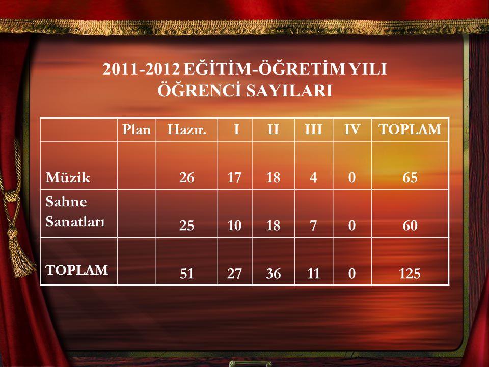 2011-2012 EĞİTİM-ÖĞRETİM YILI ÖĞRENCİ SAYILARI