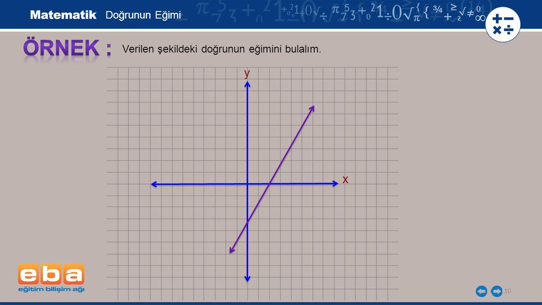 Doğrunun Eğimi ÖRNEK : Verilen şekildeki doğrunun eğimini bulalım. y x