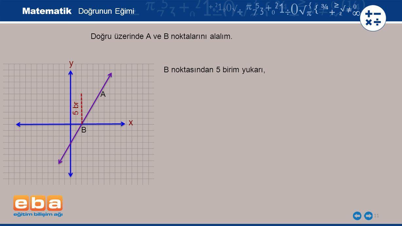 y x Doğrunun Eğimi Doğru üzerinde A ve B noktalarını alalım.