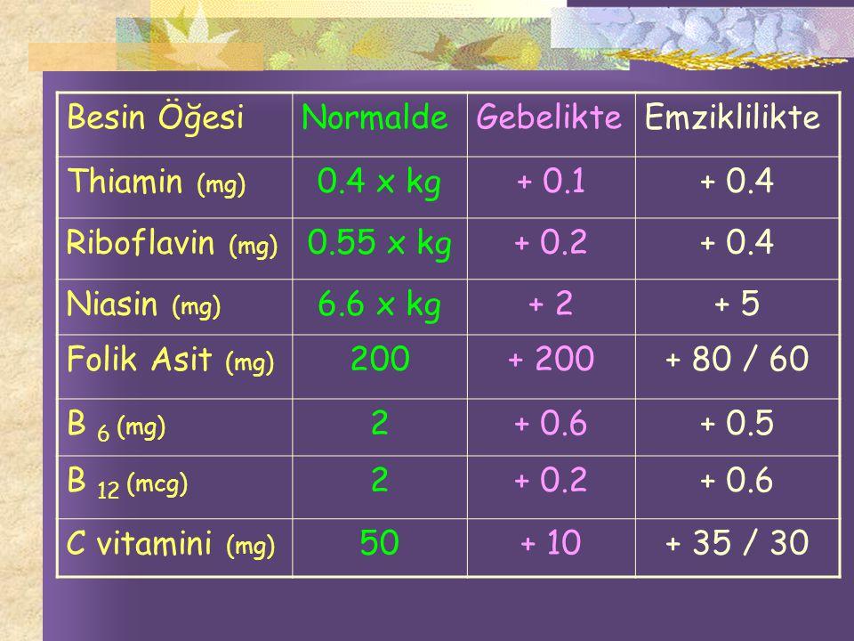 Besin Öğesi Normalde. Gebelikte. Emziklilikte. Thiamin (mg) 0.4 x kg. + 0.1. + 0.4. Riboflavin (mg)