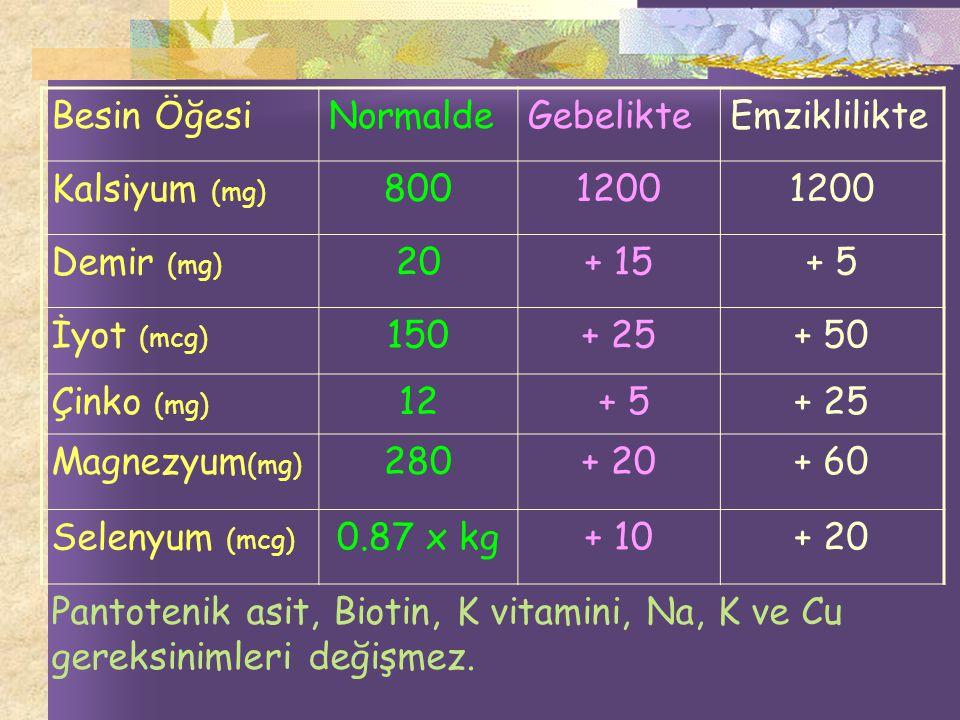 Besin Öğesi Normalde. Gebelikte. Emziklilikte. Kalsiyum (mg) 800. 1200. Demir (mg) 20. + 15.