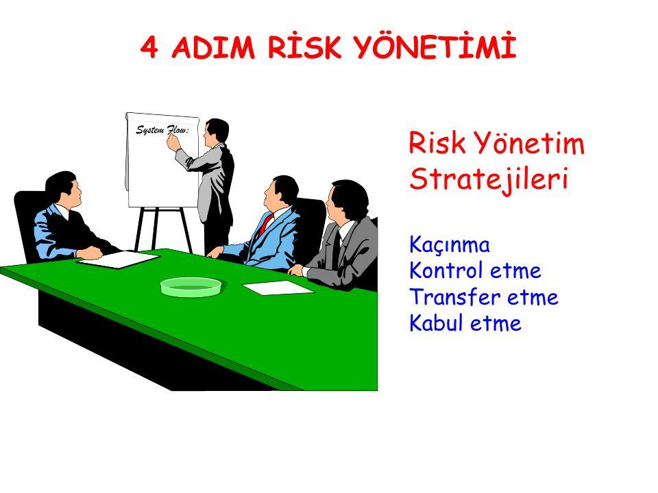 Risk Yönetim Stratejileri