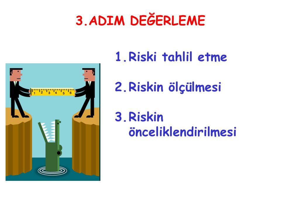 3.ADIM DEĞERLEME Riski tahlil etme Riskin ölçülmesi Riskin önceliklendirilmesi