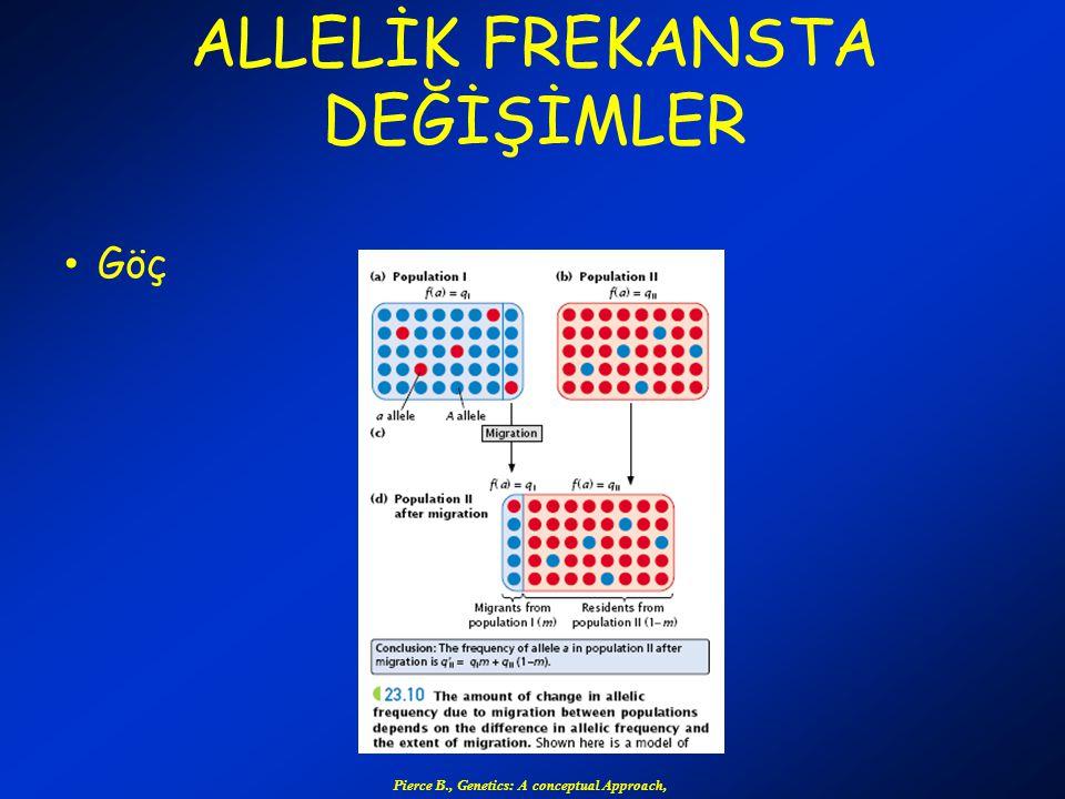 ALLELİK FREKANSTA DEĞİŞİMLER