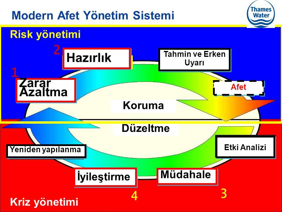 Modern Afet Yönetim Sistemi
