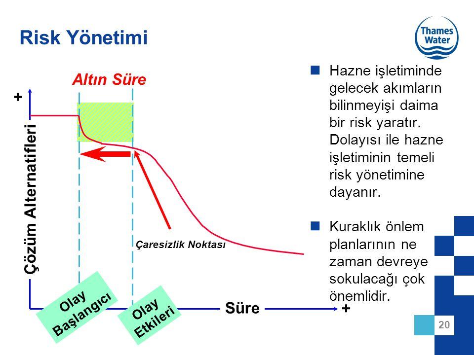 Risk Yönetimi Altın Süre + Çözüm Alternatifleri Süre +
