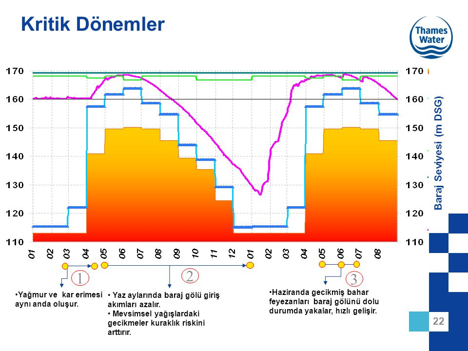 Kritik Dönemler 2 1 3 Baraj Seviyesi (m DSG)