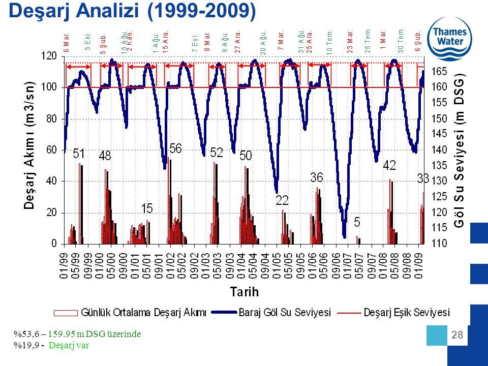 Deşarj Analizi (1999-2009) %53,6 – 159.95 m DSG üzerinde