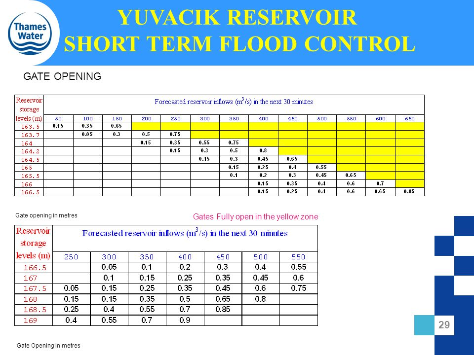 YUVACIK RESERVOIR SHORT TERM FLOOD CONTROL