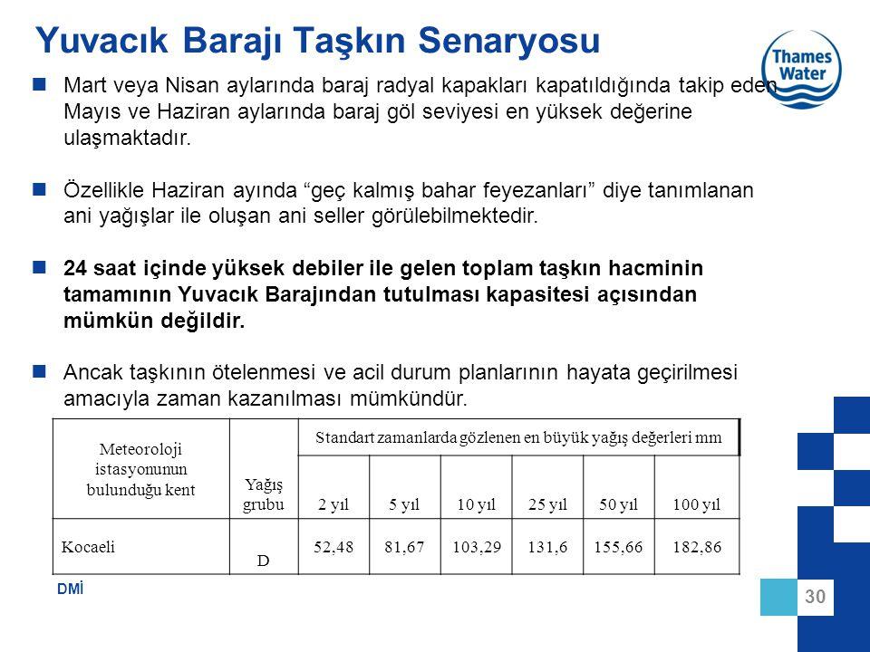 Yuvacık Barajı Taşkın Senaryosu