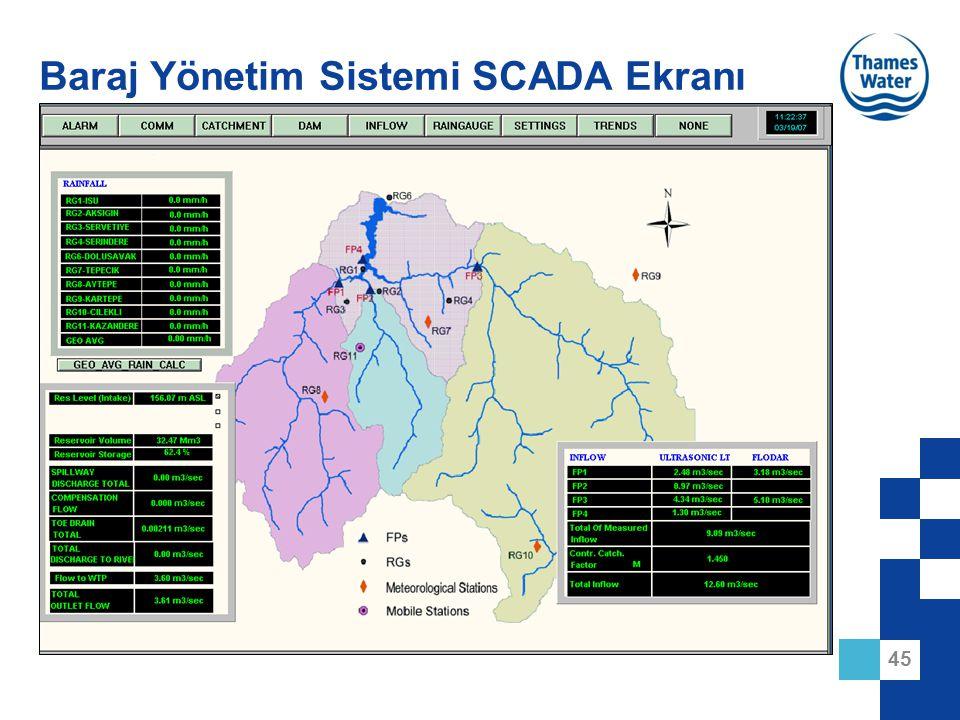 Baraj Yönetim Sistemi SCADA Ekranı
