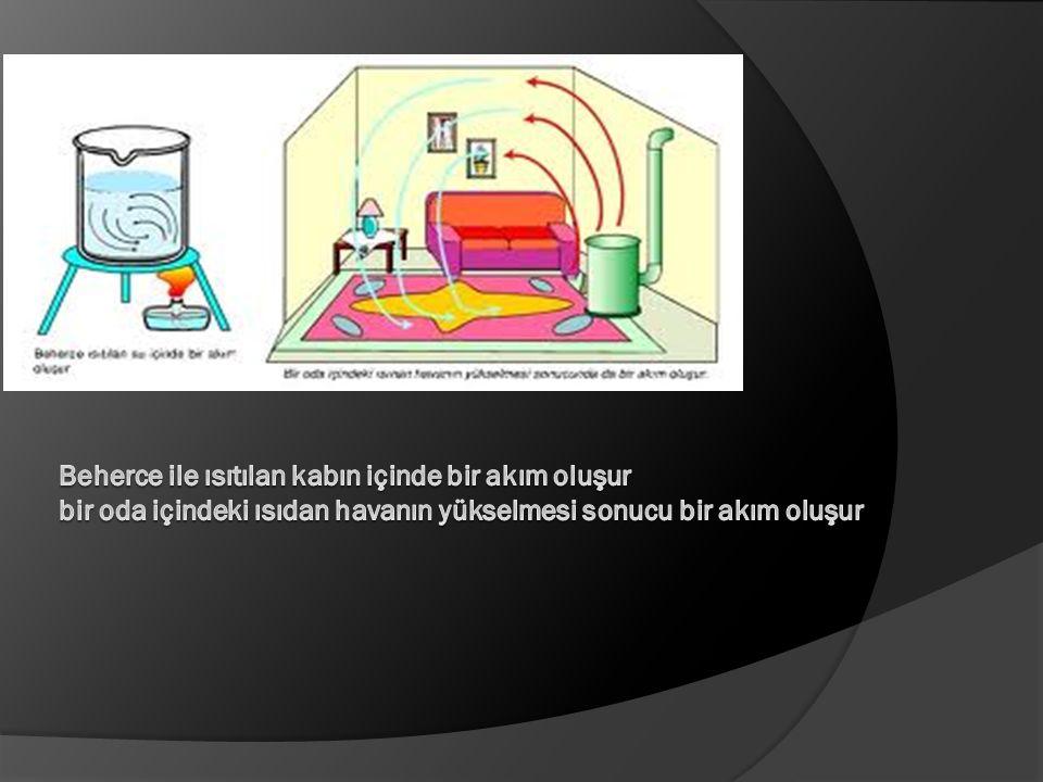 Beherce ile ısıtılan kabın içinde bir akım oluşur bir oda içindeki ısıdan havanın yükselmesi sonucu bir akım oluşur