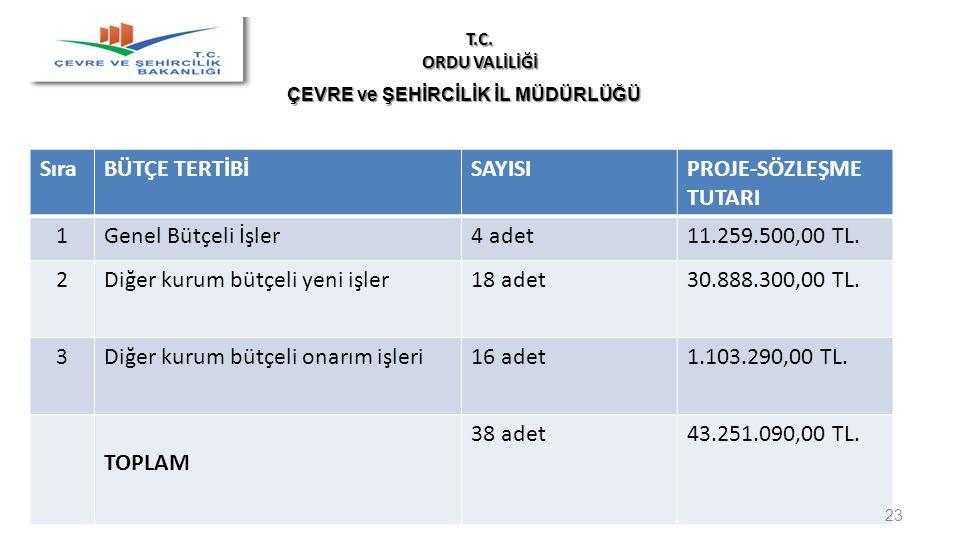 PROJE-SÖZLEŞME TUTARI 1 Genel Bütçeli İşler 4 adet 11.259.500,00 TL. 2