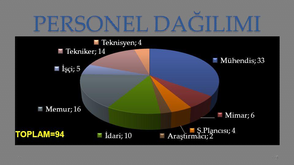 PERSONEL DAĞILIMI TOPLAM=94