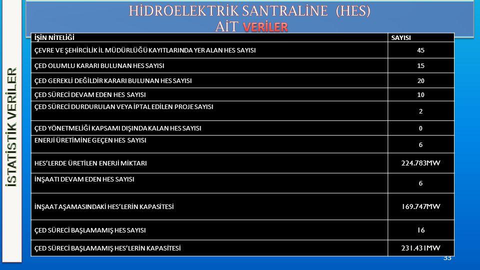 HİDROELEKTRİK SANTRALİNE (HES)