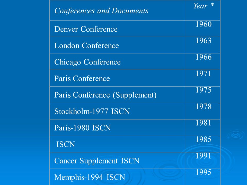 Conferences and Documents