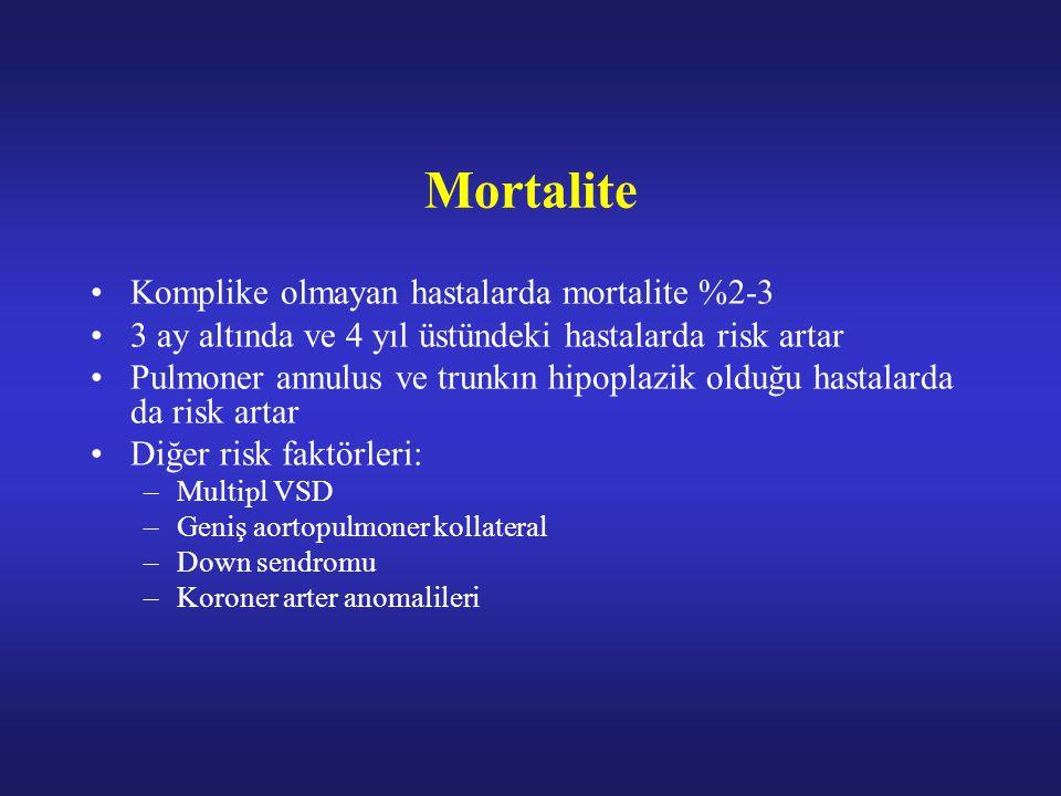 Mortalite Komplike olmayan hastalarda mortalite %2-3