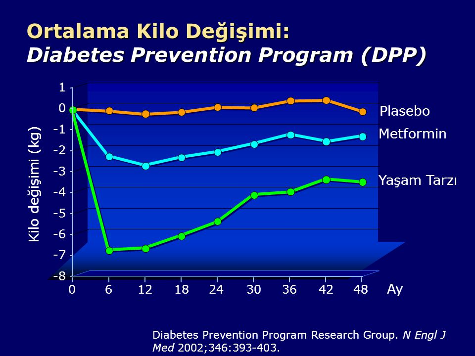 Ortalama Kilo Değişimi: Diabetes Prevention Program (DPP)