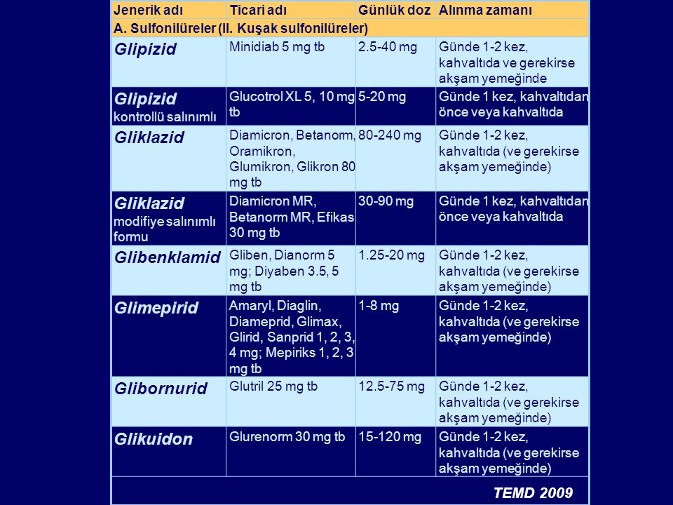 Glipizid kontrollü salınımlı Gliklazid
