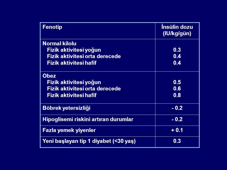 Fenotip İnsülin dozu. (IU/kg/gün) Normal kilolu. Fizik aktivitesi yoğun. Fizik aktivitesi orta derecede.