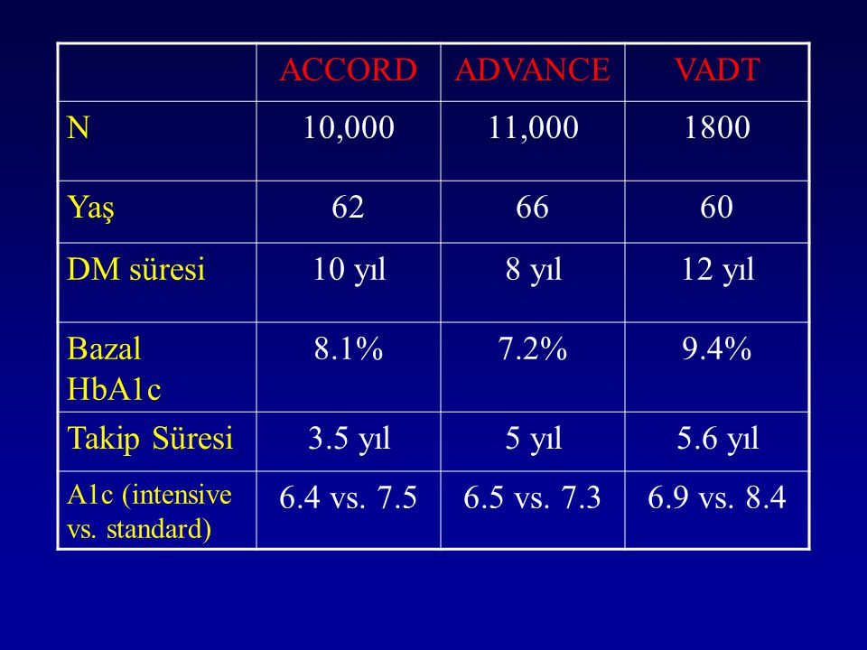 ACCORD ADVANCE VADT N 10,000 11,000 1800 Yaş 62 66 60 DM süresi 10 yıl