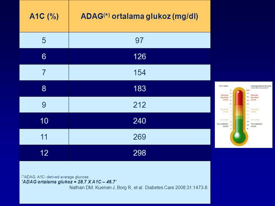 ADAG(*) ortalama glukoz (mg/dl)