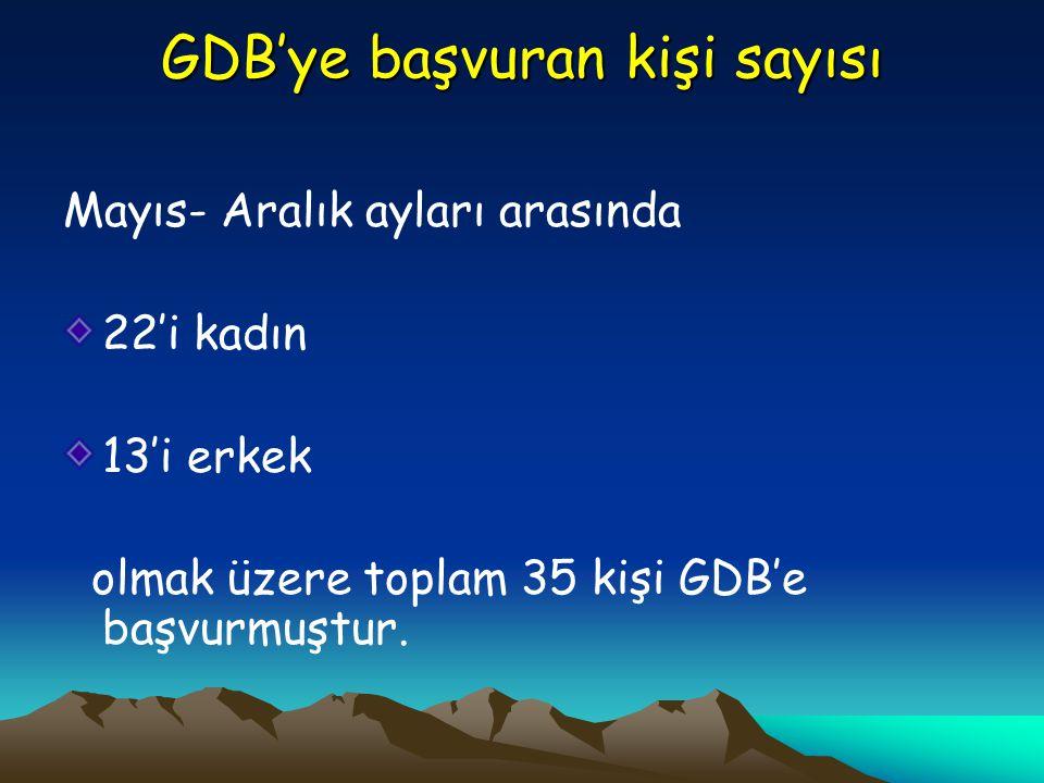 GDB'ye başvuran kişi sayısı