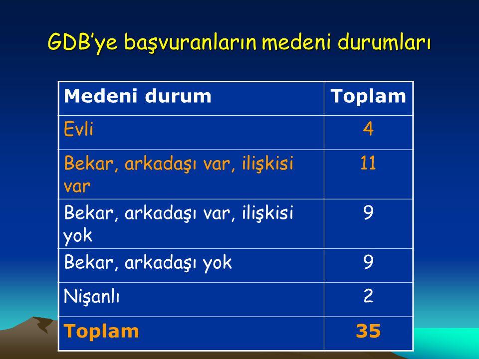 GDB'ye başvuranların medeni durumları