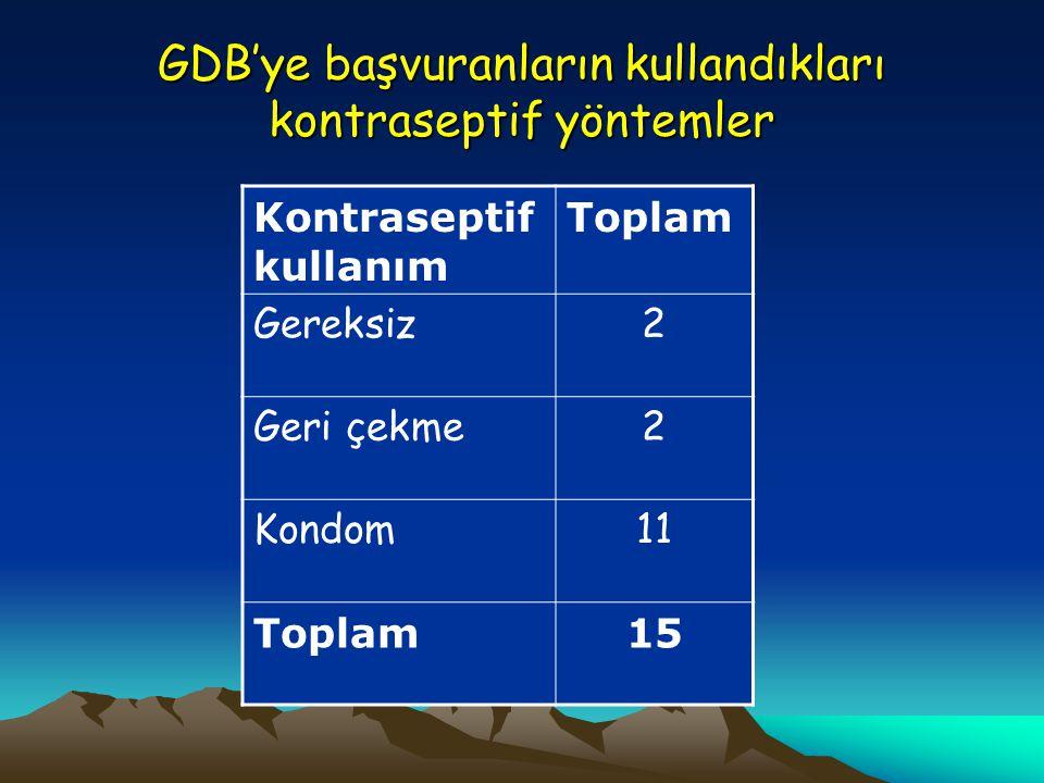 GDB'ye başvuranların kullandıkları kontraseptif yöntemler