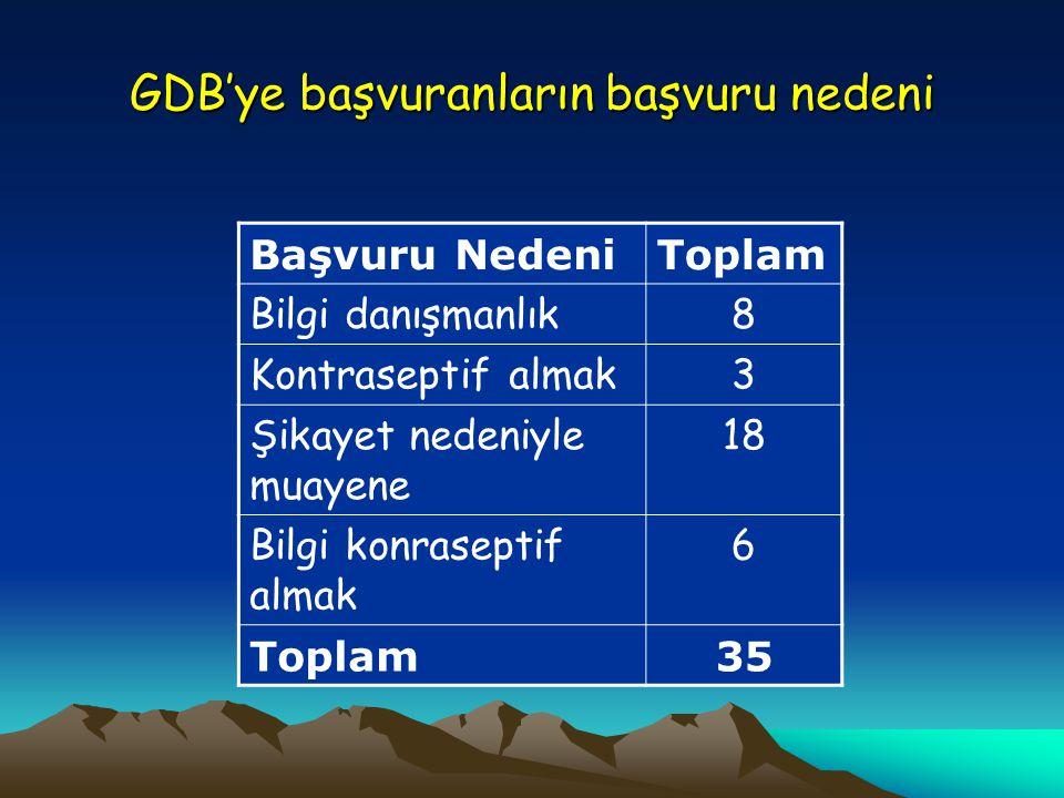 GDB'ye başvuranların başvuru nedeni