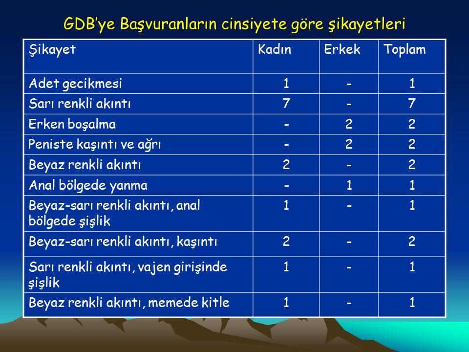 GDB'ye Başvuranların cinsiyete göre şikayetleri