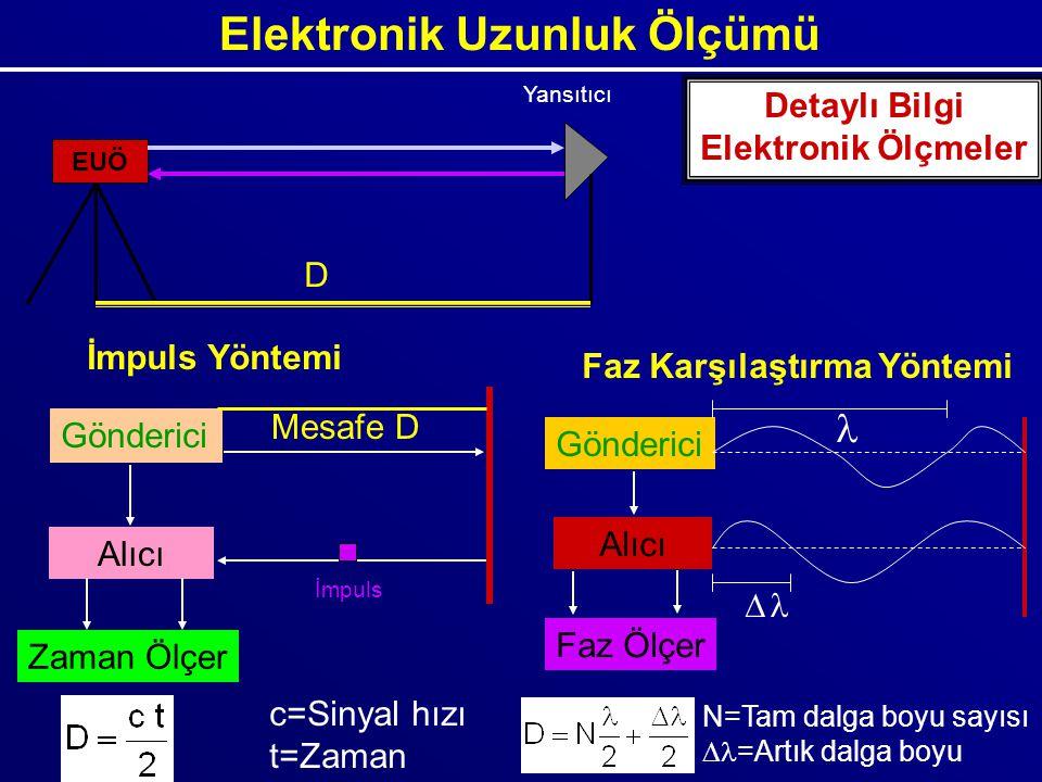 Elektronik Uzunluk Ölçümü