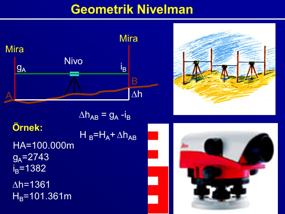Geometrik Nivelman Mira Nivo A B gA iB h hAB = gA -iB hAB H B=HA+