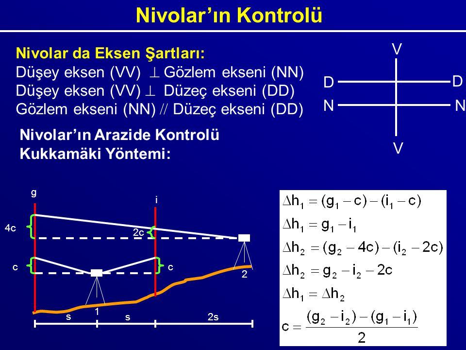 Nivolar'ın Kontrolü Nivolar da Eksen Şartları: