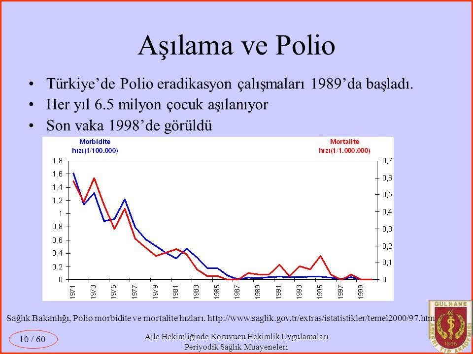 Aşılama ve Polio Türkiye'de Polio eradikasyon çalışmaları 1989'da başladı. Her yıl 6.5 milyon çocuk aşılanıyor.