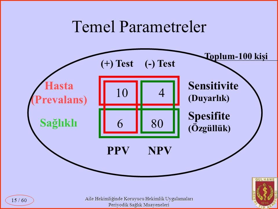 Temel Parametreler 10 4 6 80 Hasta (Prevalans) Sensitivite (Duyarlık)
