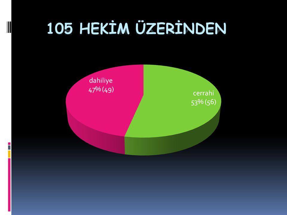 105 HEKİM ÜZERİNDEN