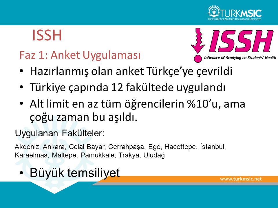 ISSH Faz 1: Anket Uygulaması Hazırlanmış olan anket Türkçe'ye çevrildi