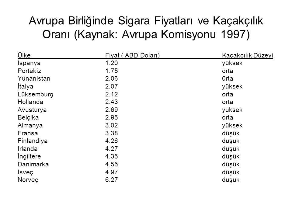 Avrupa Birliğinde Sigara Fiyatları ve Kaçakçılık Oranı (Kaynak: Avrupa Komisyonu 1997)
