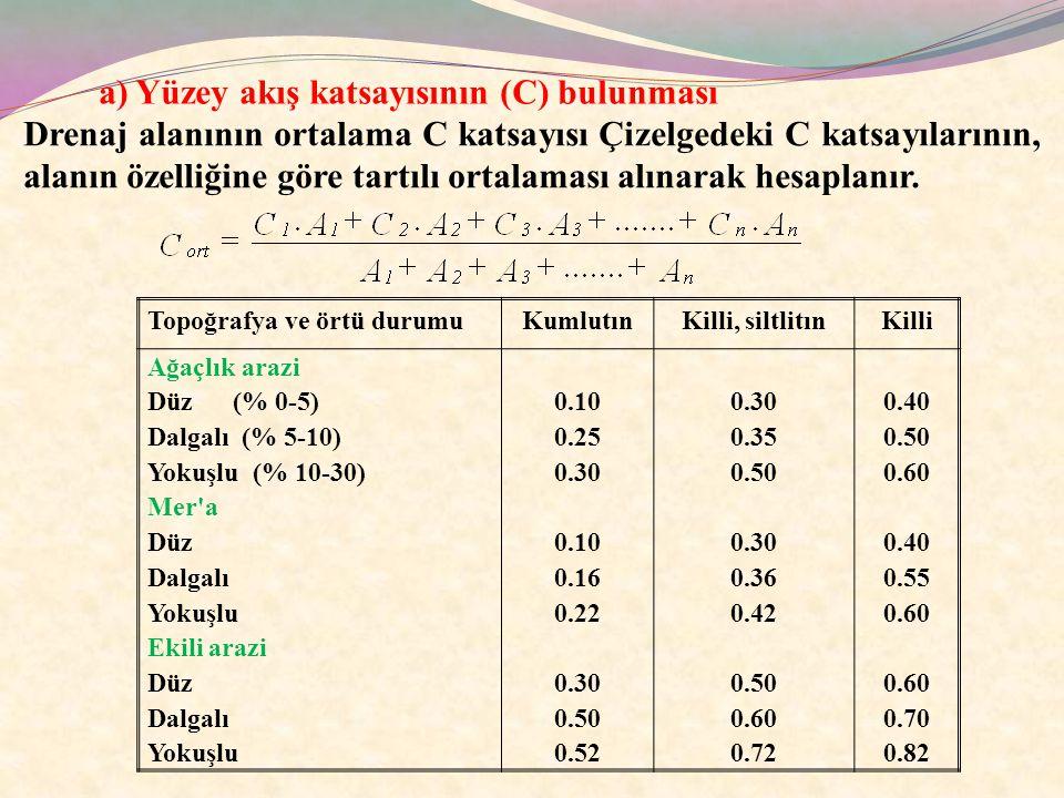 a) Yüzey akış katsayısının (C) bulunması
