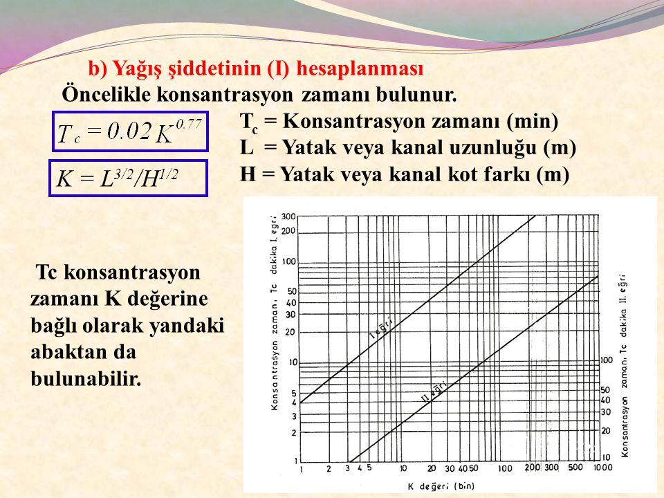 K = L3/2/H1/2 b) Yağış şiddetinin (I) hesaplanması