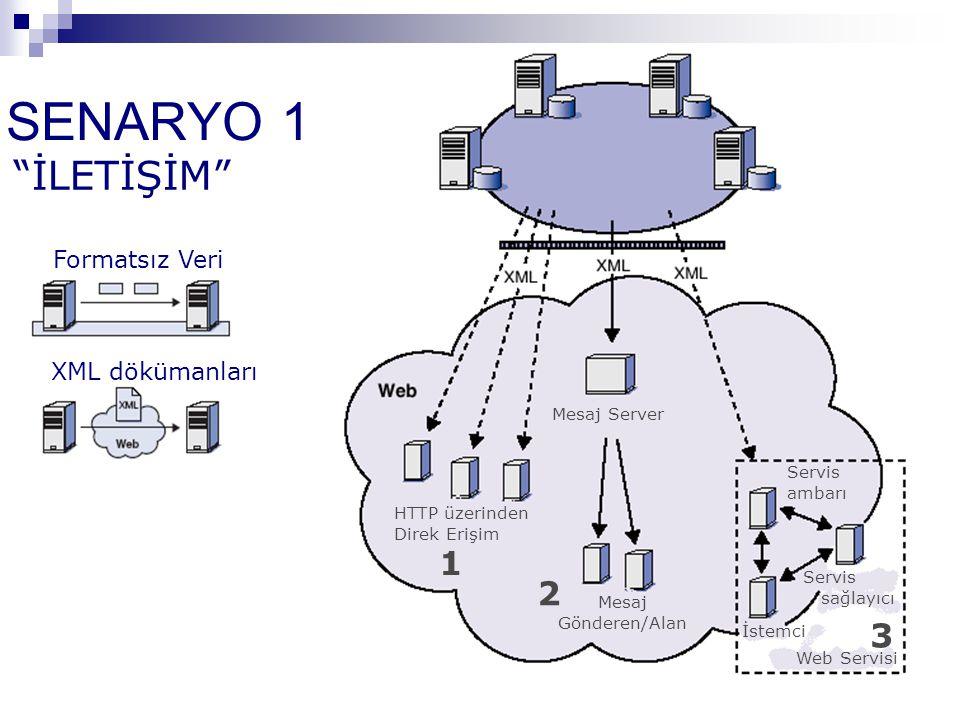 SENARYO 1 İLETİŞİM 1 2 3 Formatsız Veri XML dökümanları Mesaj Server