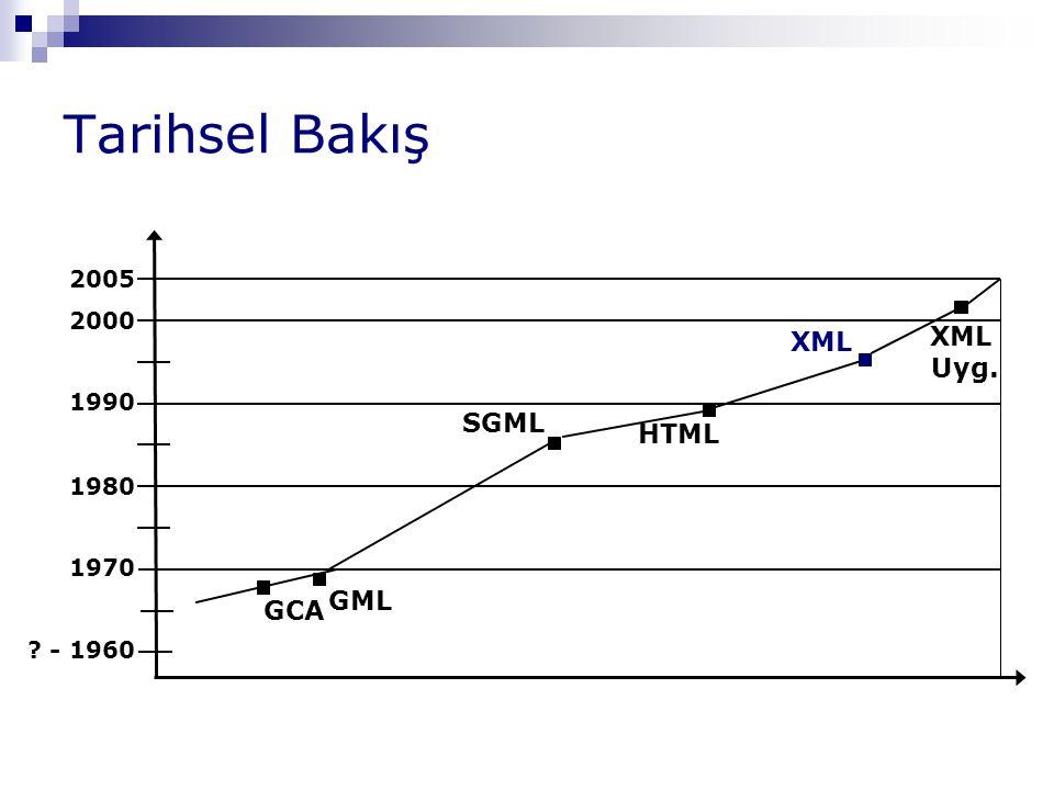 Tarihsel Bakış XML Uyg. XML SGML HTML GML GCA 2005 2000 1990 1980 1970