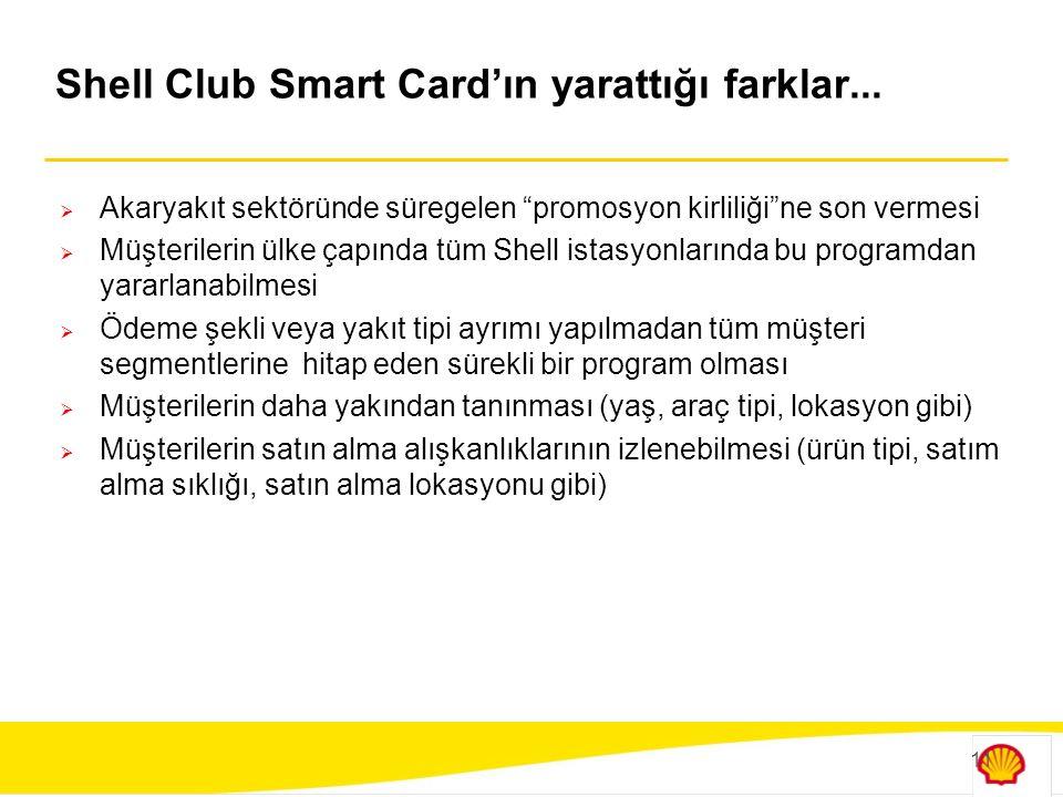 Shell Club Smart Card'ın yarattığı farklar...