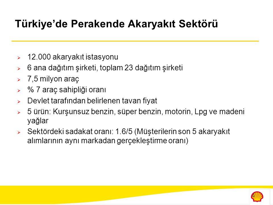 Türkiye'de Perakende Akaryakıt Sektörü